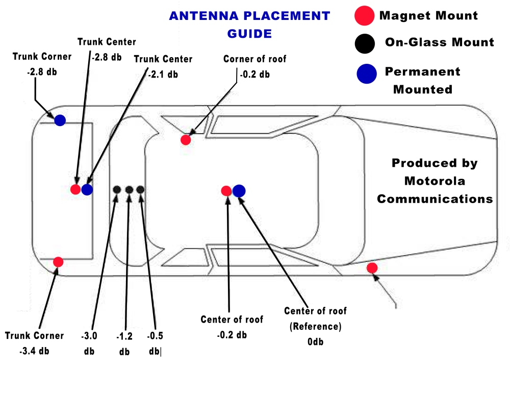 aNTENNA_pLACEMENT