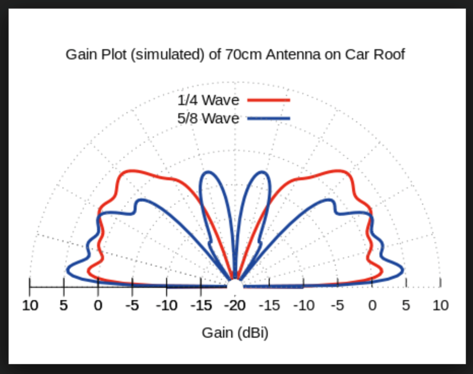 Gain_plot_70cm_vehicle