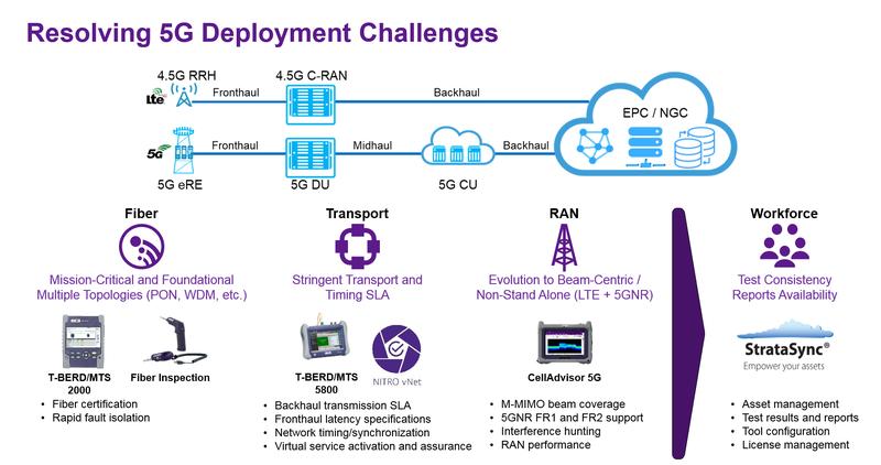 5g-deployment-challenges