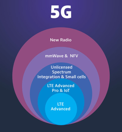 5g_progression_web