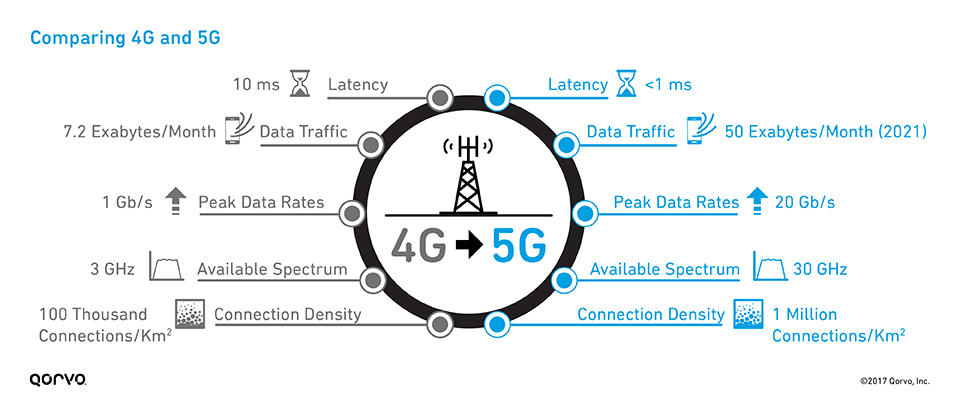 comparing-4g-and-5g_960x410