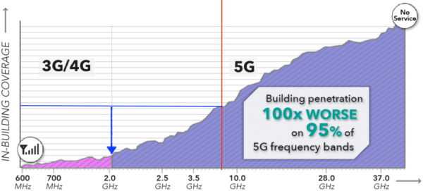 Frequencies-for-5G-1024x463-Annotated-600x271