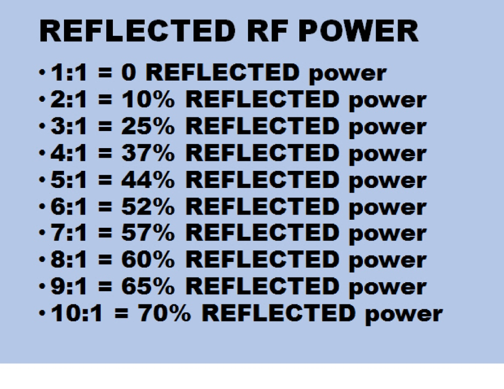 reflected power