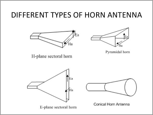 Gain7 types_of_horn_antenna