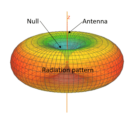 Gain8 Radiation-pattern-of-a-dipole-antenna.-Antenna-is-oriented-vertically-along-Z-axis
