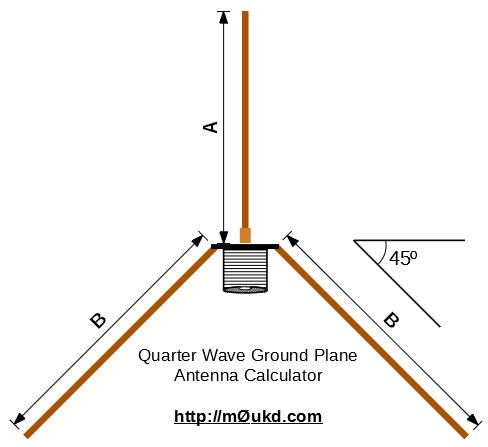 Quarter_Wave_Drawing